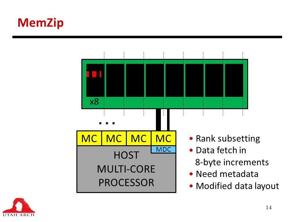 … MemZip MC HOST MULTI-CORE PROCESSOR MC MC MC x8 Rank subsetting