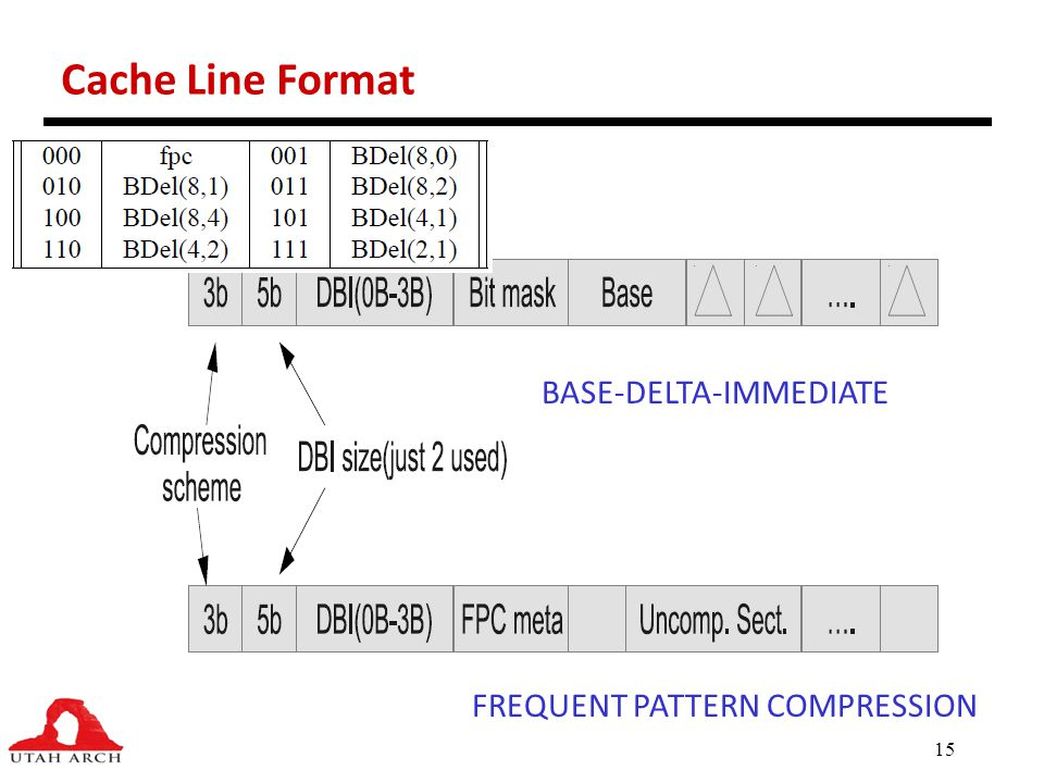 Cache Line Format BASE-DELTA-IMMEDIATE FREQUENT PATTERN COMPRESSION