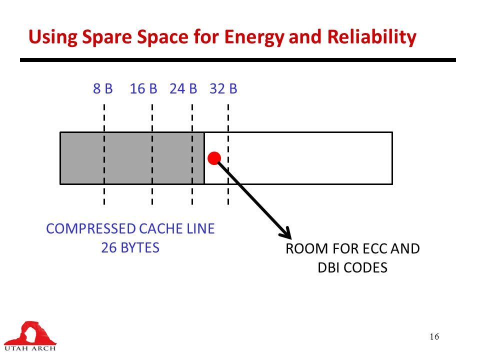 Using Spare Space for Energy and Reliability