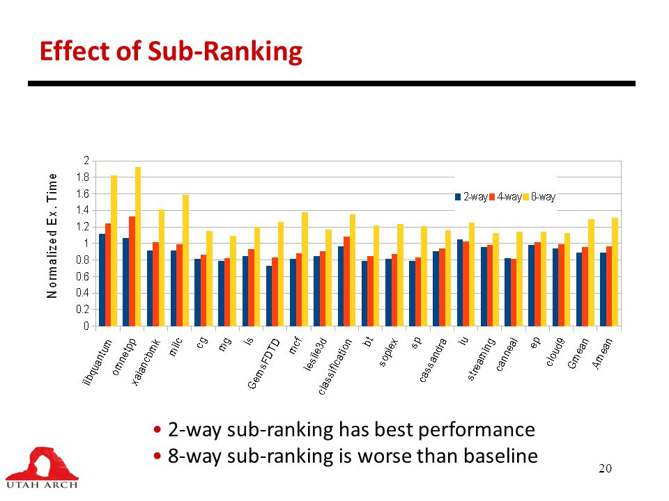 Effect of Sub-Ranking 2-way sub-ranking has best performance