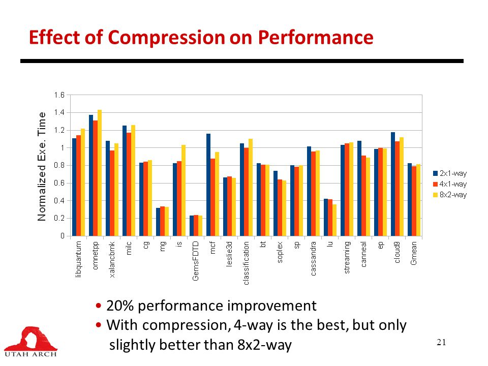 Effect of Compression on Performance