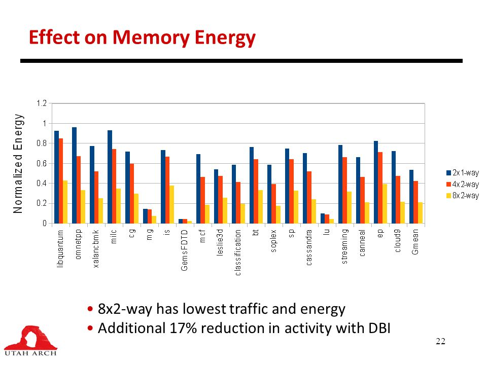 Effect on Memory Energy