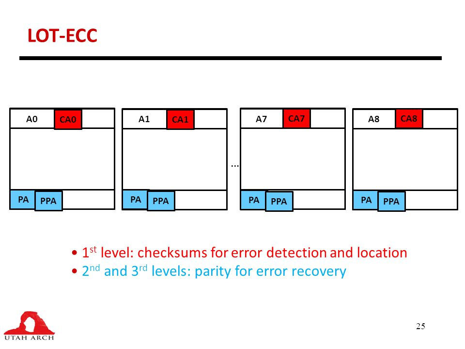 LOT-ECC 1st level: checksums for error detection and location