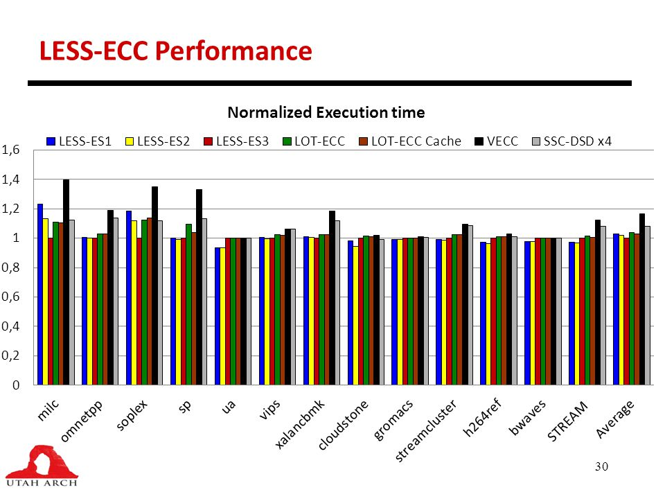 LESS-ECC Performance