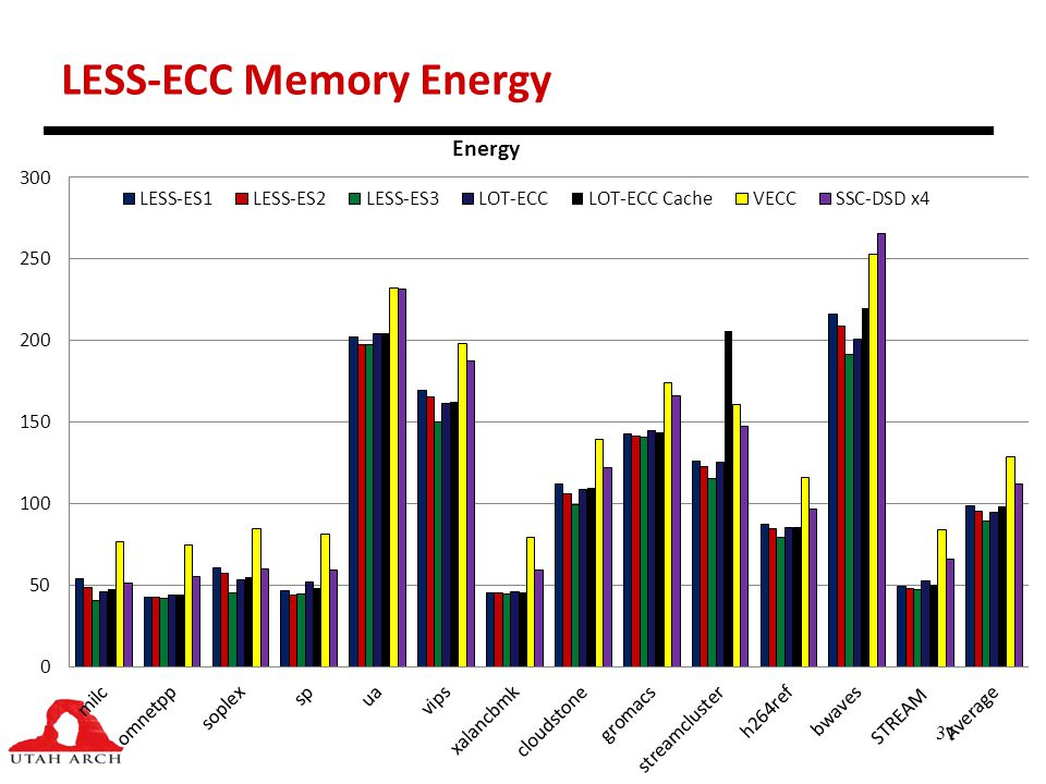 LESS-ECC Memory Energy