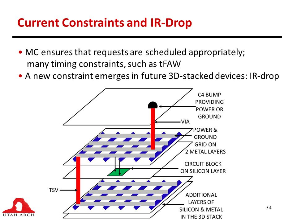 Current Constraints and IR-Drop