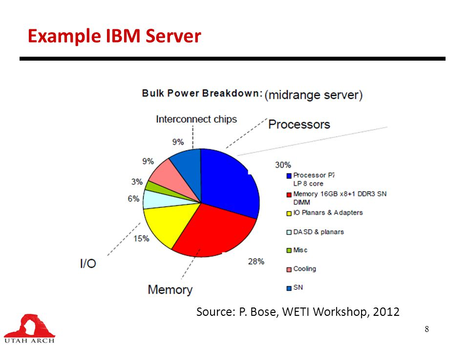 Example IBM Server Source: P. Bose, WETI Workshop, 2012