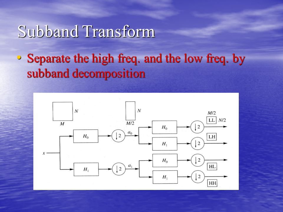 Subband Transform Separate the high freq. and the low freq. by subband decomposition