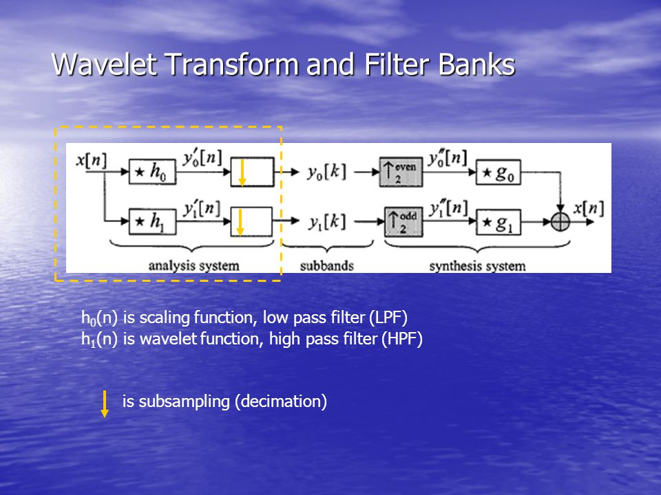 Wavelet Transform and Filter Banks