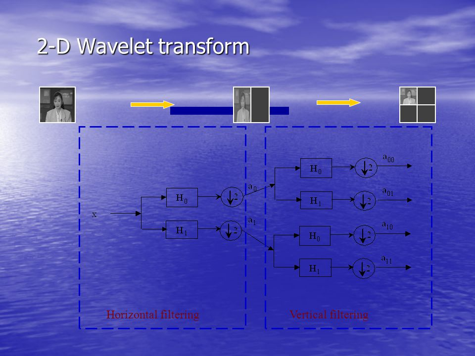 2-D Wavelet transform Horizontal filtering Vertical filtering