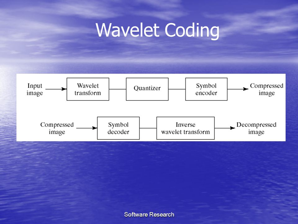 Wavelet Coding Software Research