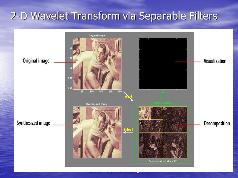 2-D Wavelet Transform via Separable Filters