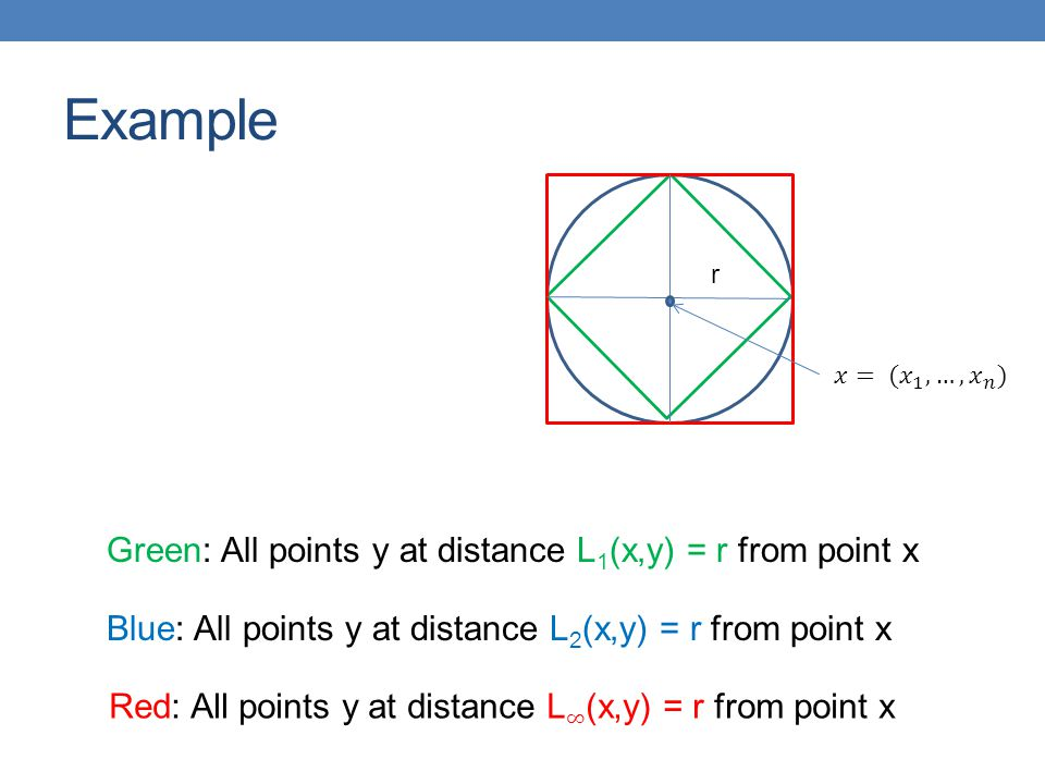 Example Green: All points y at distance L1(x,y) = r from point x