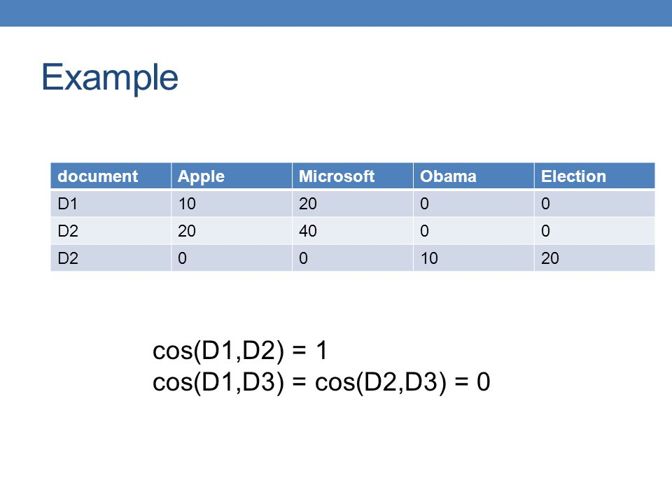 Example cos(D1,D2) = 1 cos(D1,D3) = cos(D2,D3) = 0 document Apple