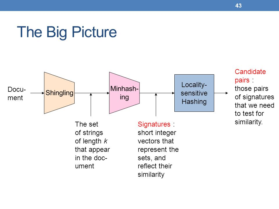 The Big Picture Locality- sensitive Hashing Candidate pairs :