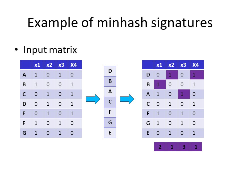 Example of minhash signatures