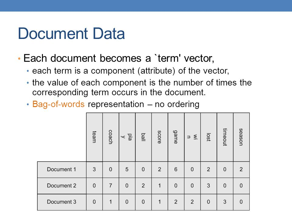 Document Data Each document becomes a `term vector,