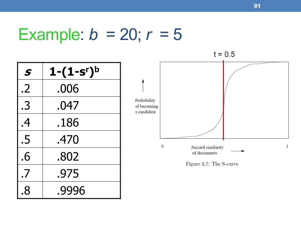 Example: b = 20; r = 5 s 1-(1-sr)b .2 .006 .3 .047 .4 .186 .5 .470 .6