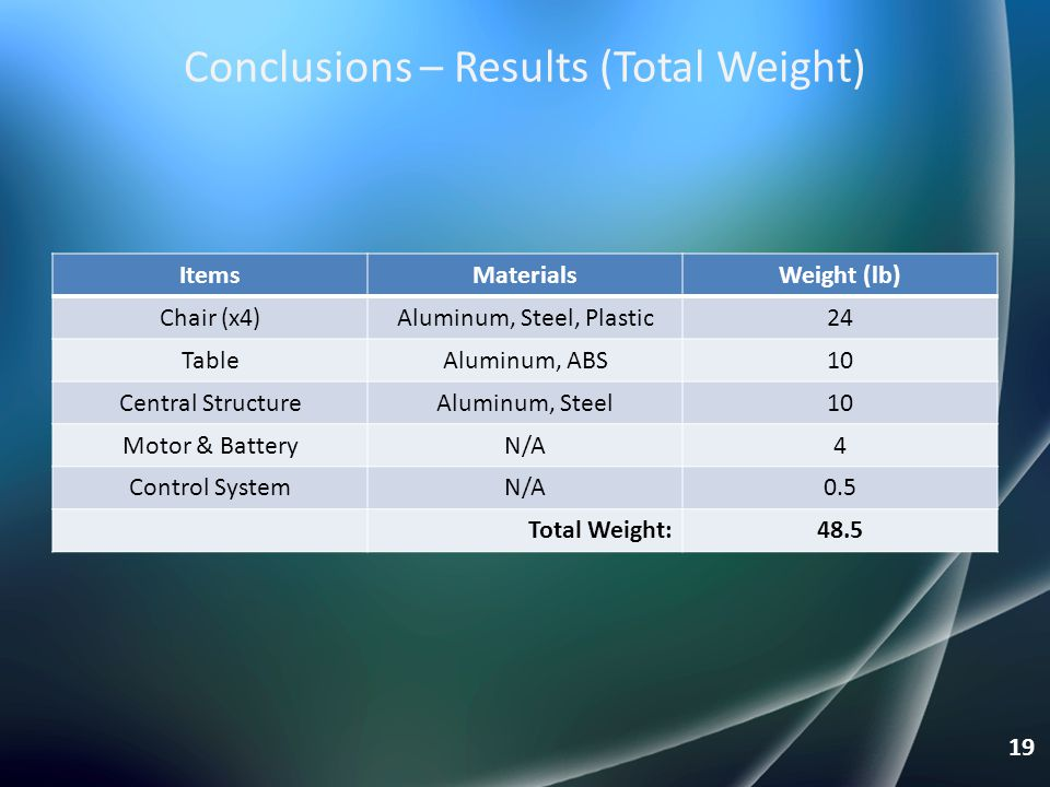 Conclusions – Results (Total Weight)