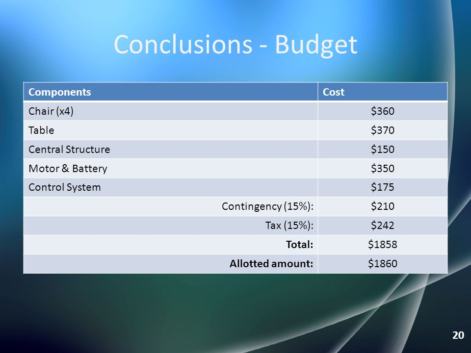 Conclusions - Budget Components Cost Chair (x4) $360 Table $370