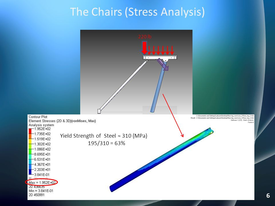 The Chairs (Stress Analysis)