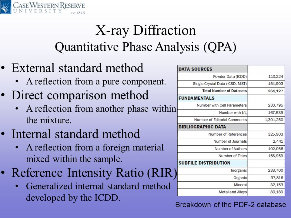 X-ray Diffraction Quantitative Phase Analysis (QPA)