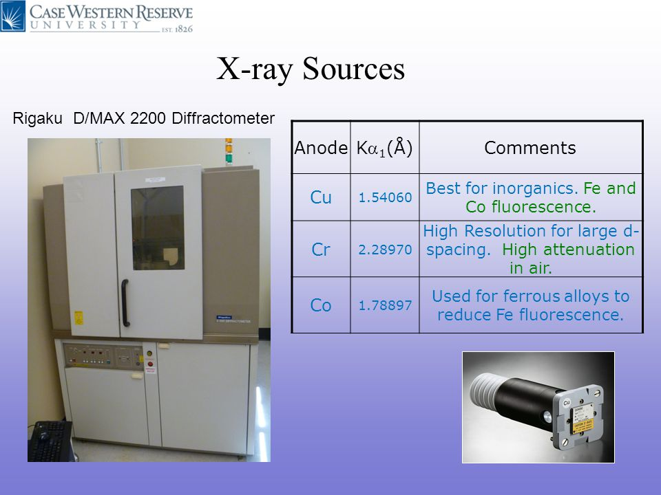 X-ray Sources Anode Ka1(Å) Comments Cu Cr Co