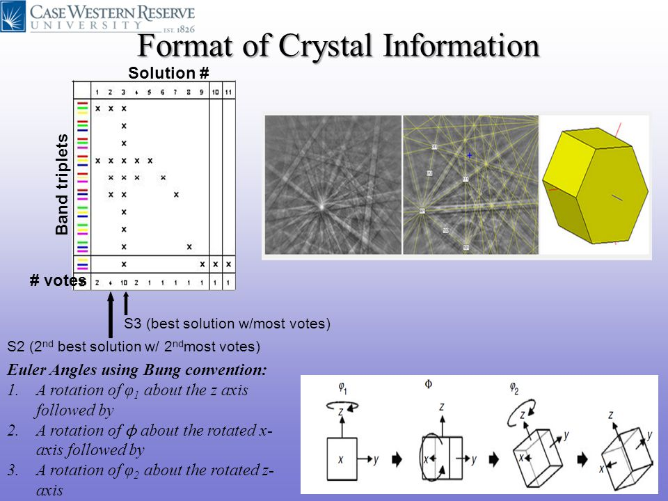 Format of Crystal Information