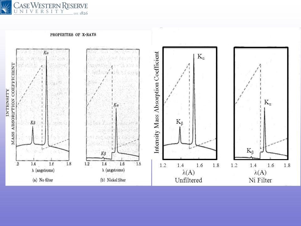 Intensity Mass Absorption Coefficient