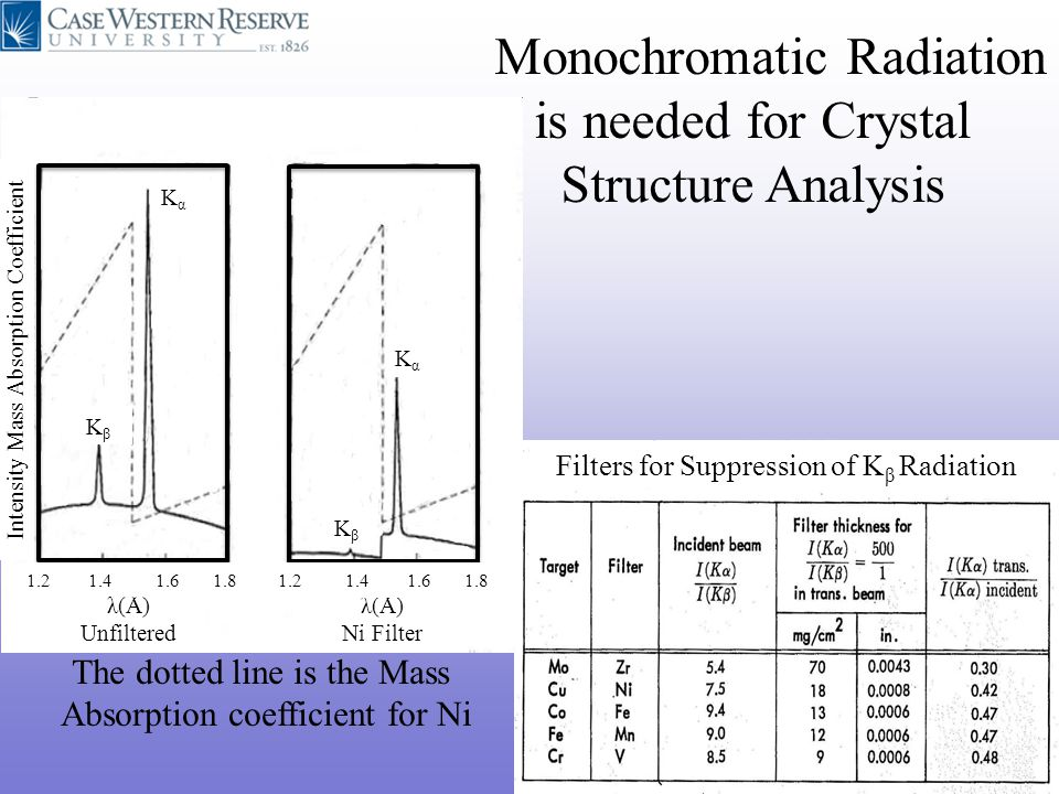 Monochromatic Radiation is needed for Crystal Structure Analysis