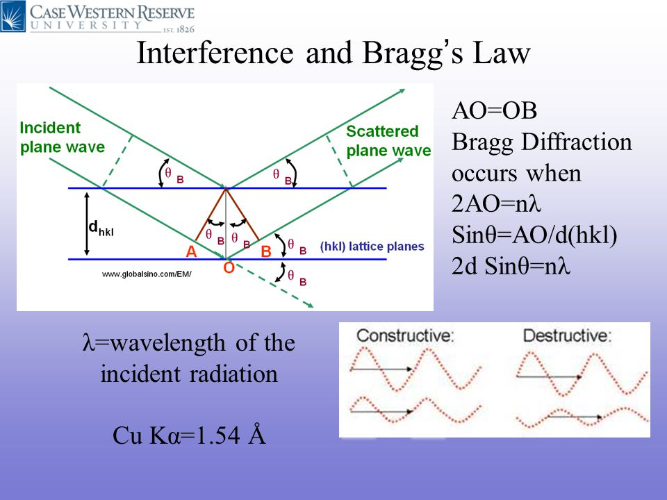 Interference and Bragg's Law