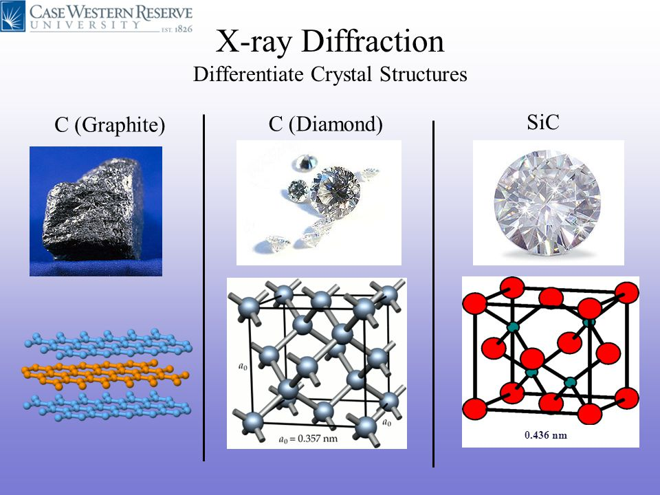 X-ray Diffraction Differentiate Crystal Structures