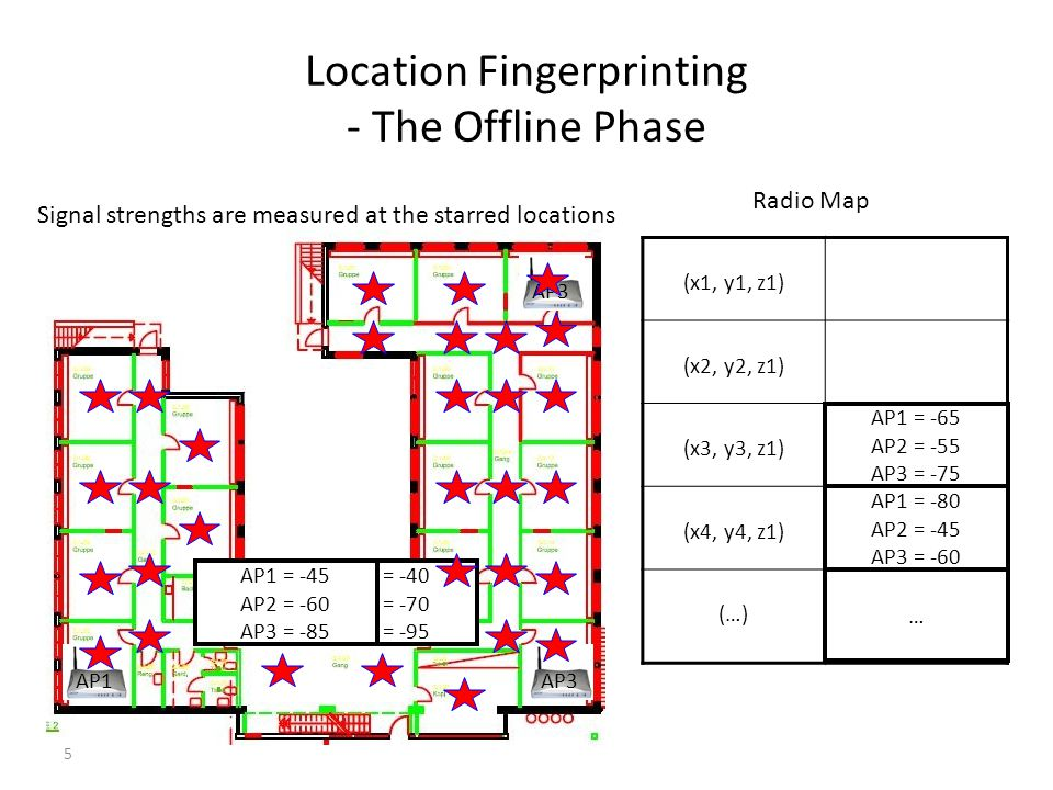 Location Fingerprinting - The Offline Phase