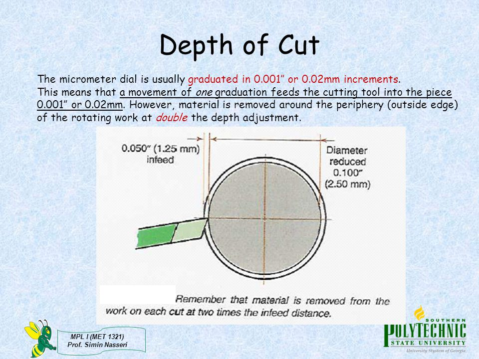 Depth of Cut The micrometer dial is usually graduated in 0.001 or 0.02mm increments.