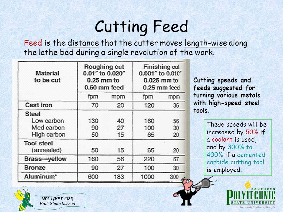 Cutting Feed Feed is the distance that the cutter moves length-wise along the lathe bed during a single revolution of the work.