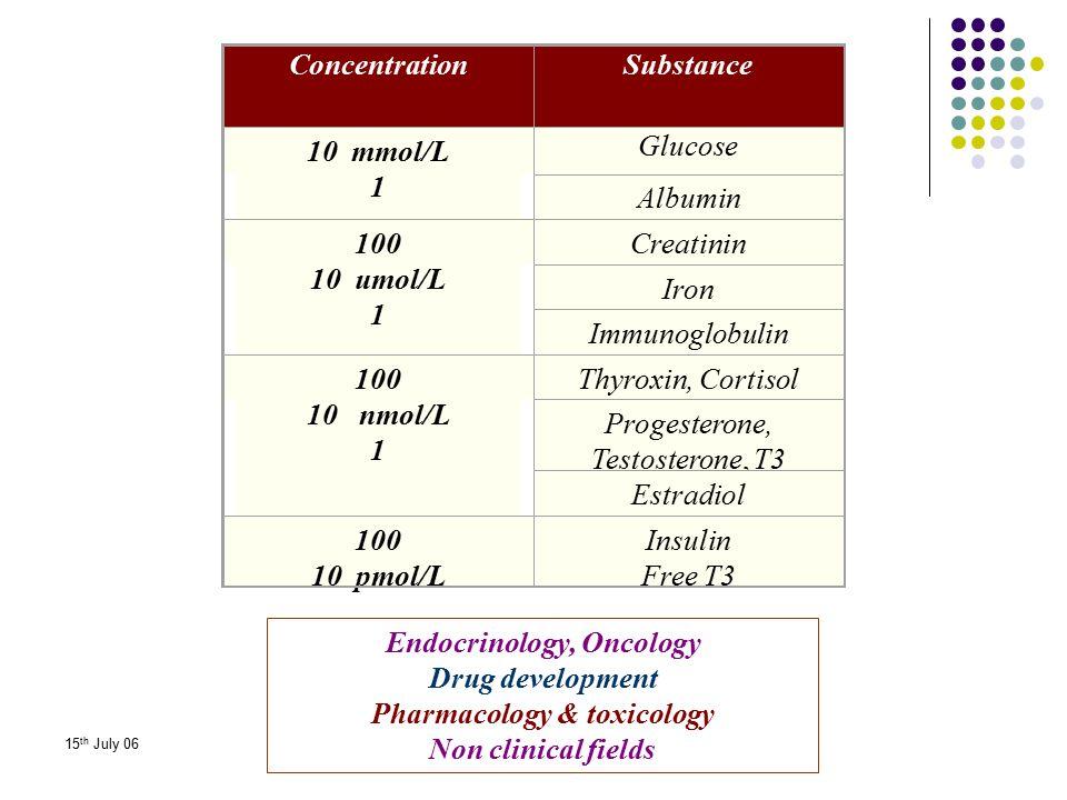 Endocrinology, Oncology Pharmacology & toxicology