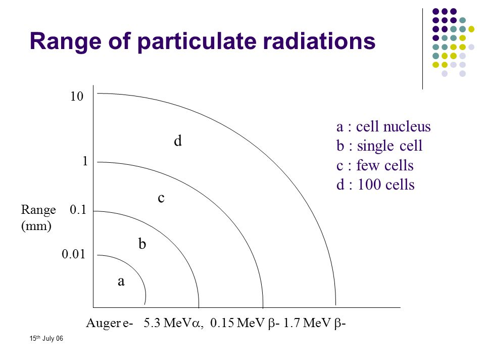 Range of particulate radiations