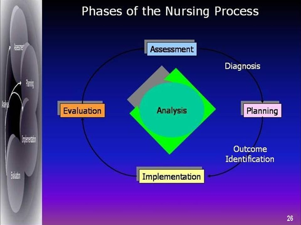 When a question asks for the first or initial nursing action, use these steps and look for an assessment action in one of the options.