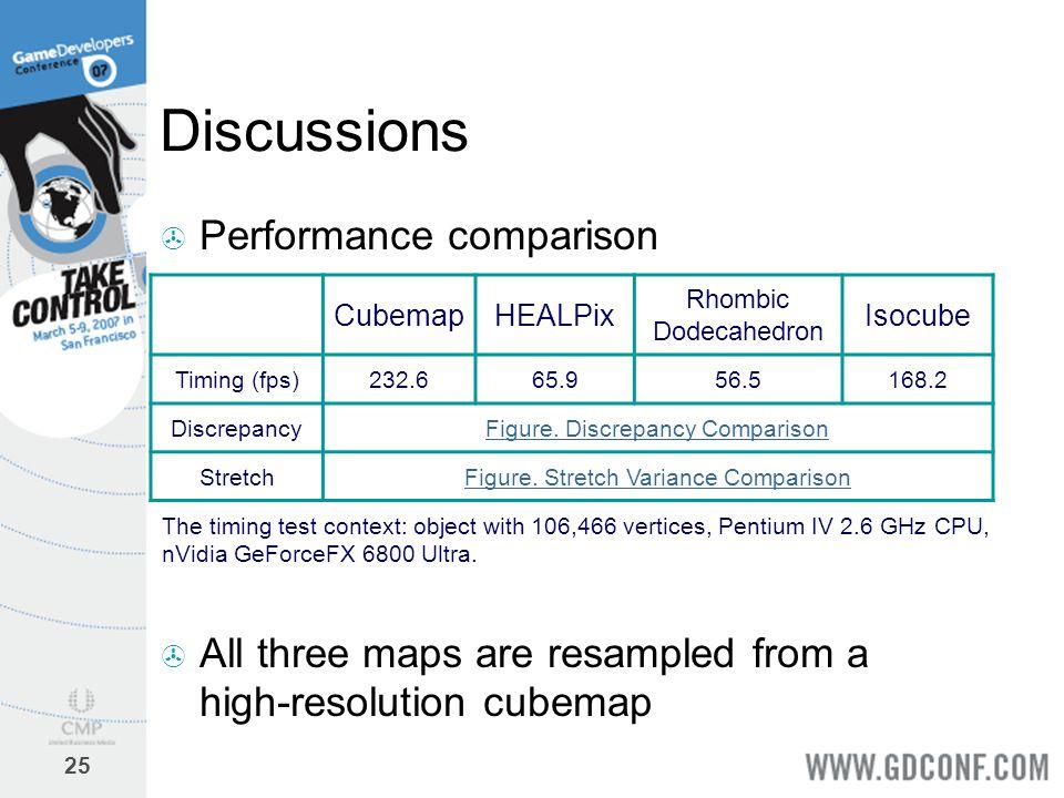 Discussions Performance comparison