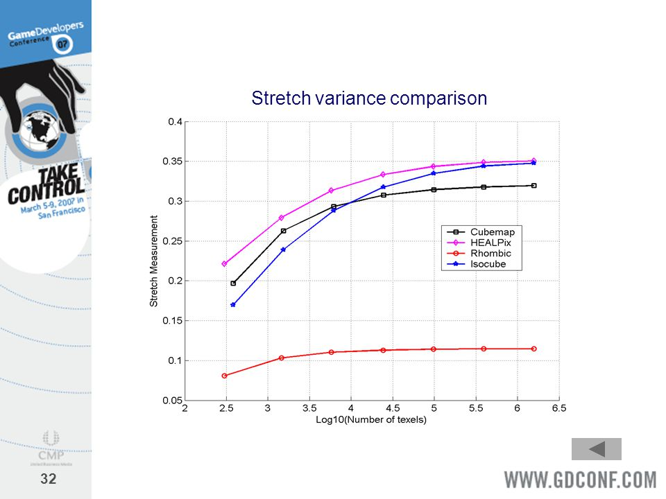 Stretch variance comparison