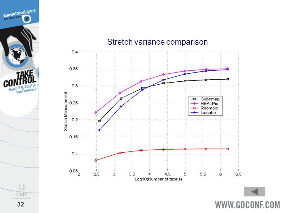 Stretch variance comparison