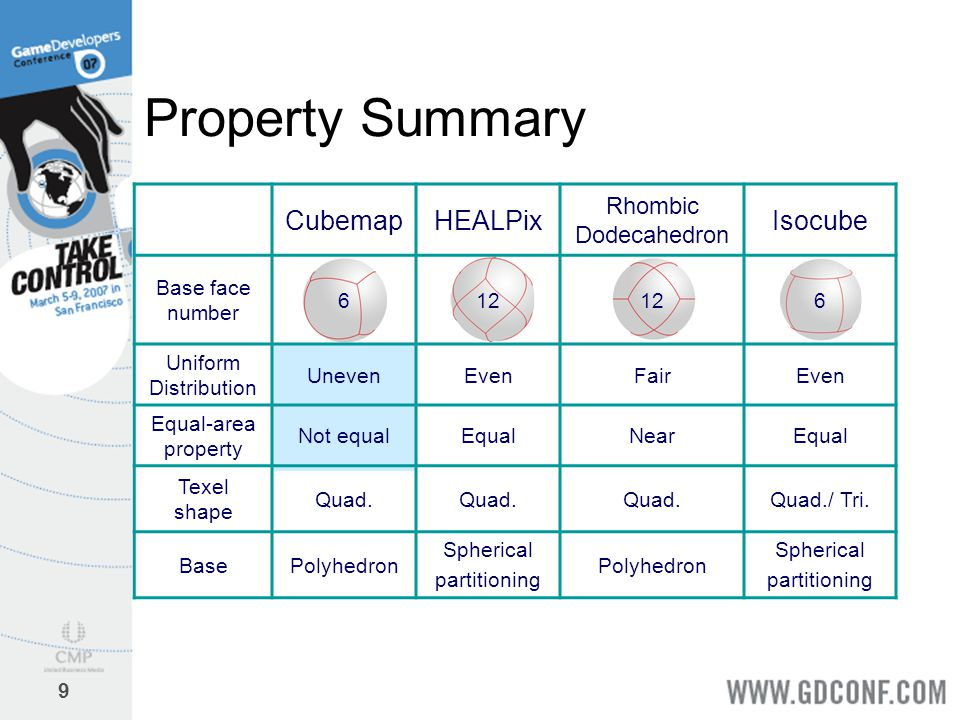 Property Summary Cubemap HEALPix Isocube Rhombic Dodecahedron