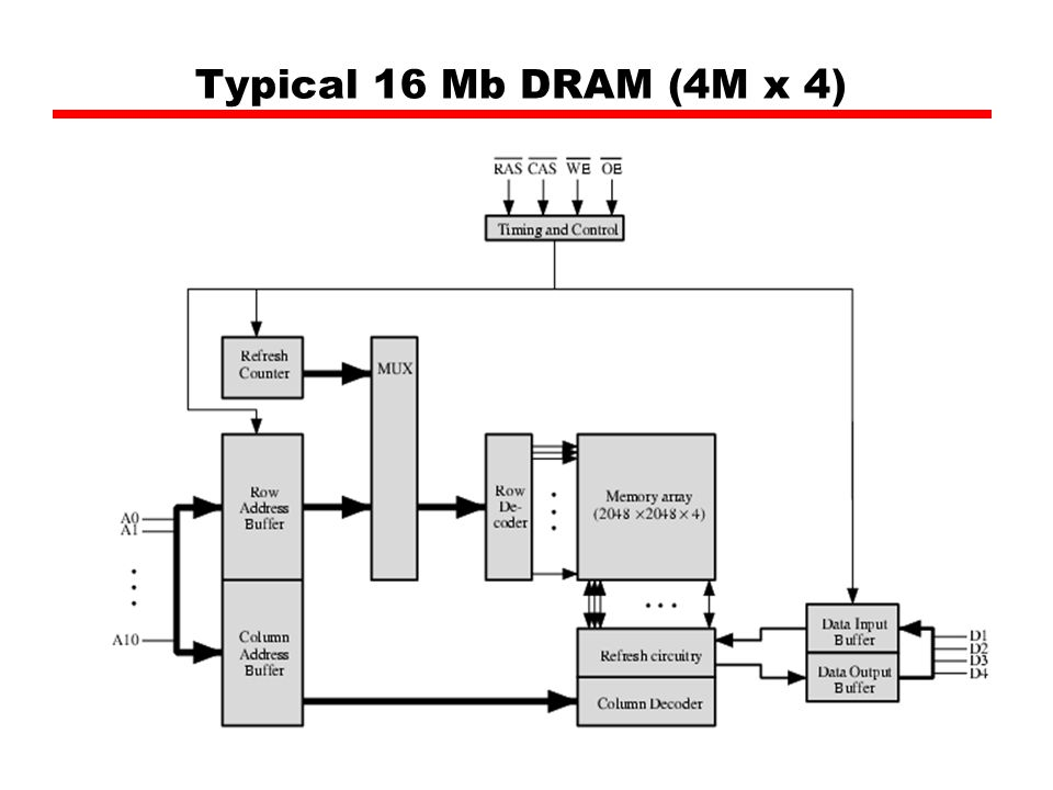 Typical 16 Mb DRAM (4M x 4)