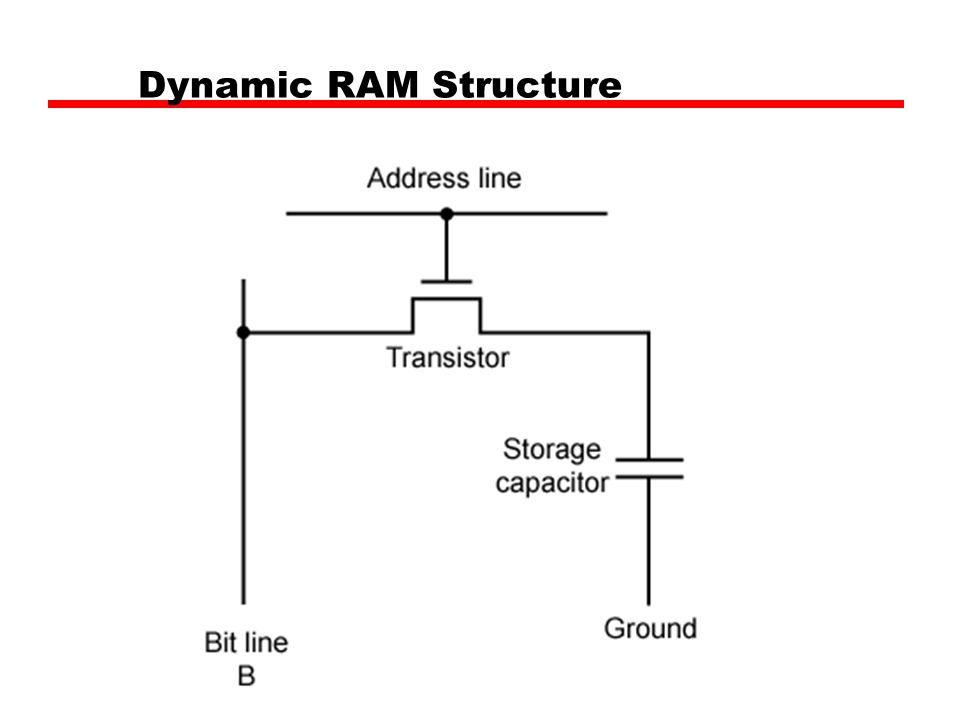 Dynamic RAM Structure
