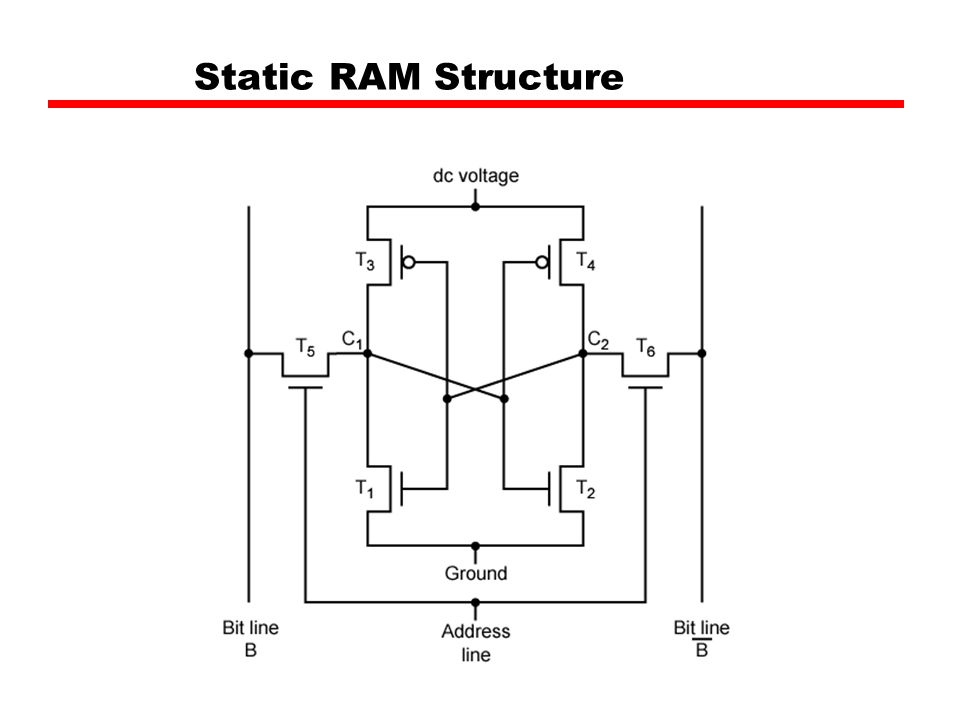 Static RAM Structure