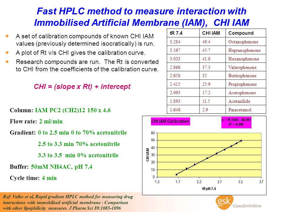 Fast HPLC method to measure interaction with Immobilised Artificial Membrane (IAM), CHI IAM