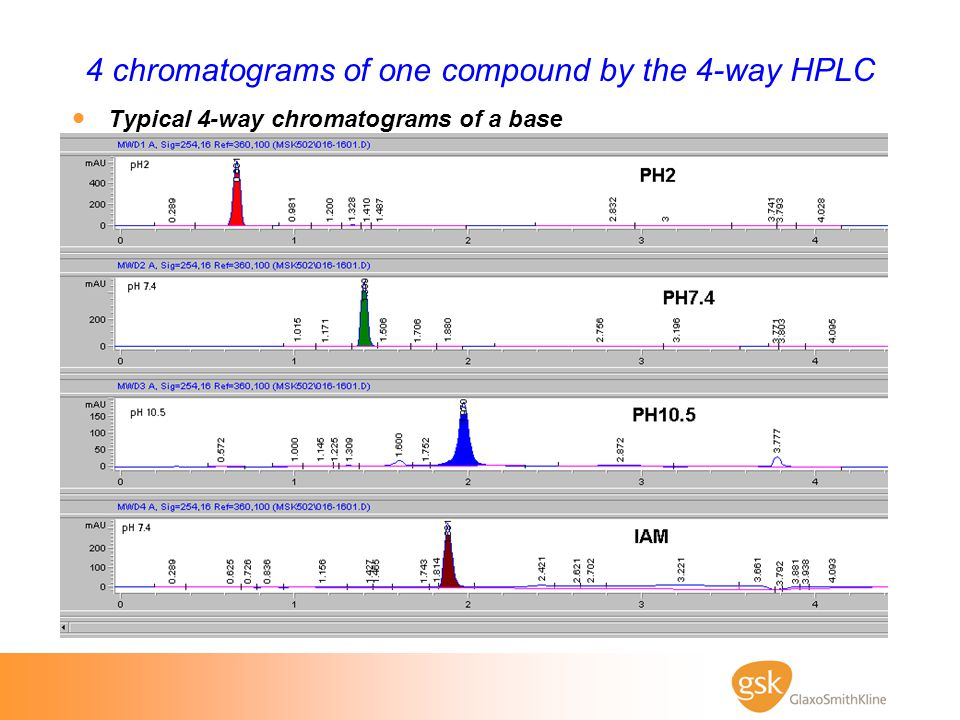 4 chromatograms of one compound by the 4-way HPLC