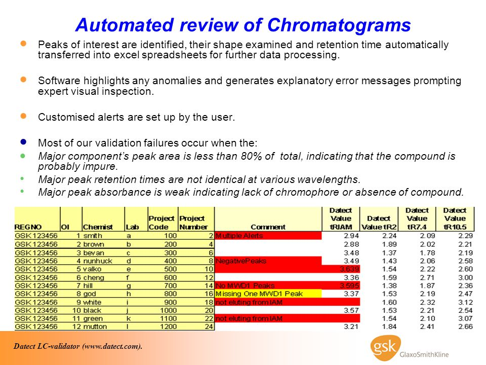 Automated review of Chromatograms