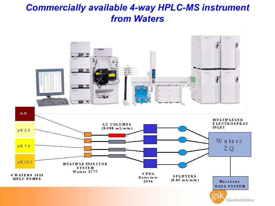 Commercially available 4-way HPLC-MS instrument from Waters