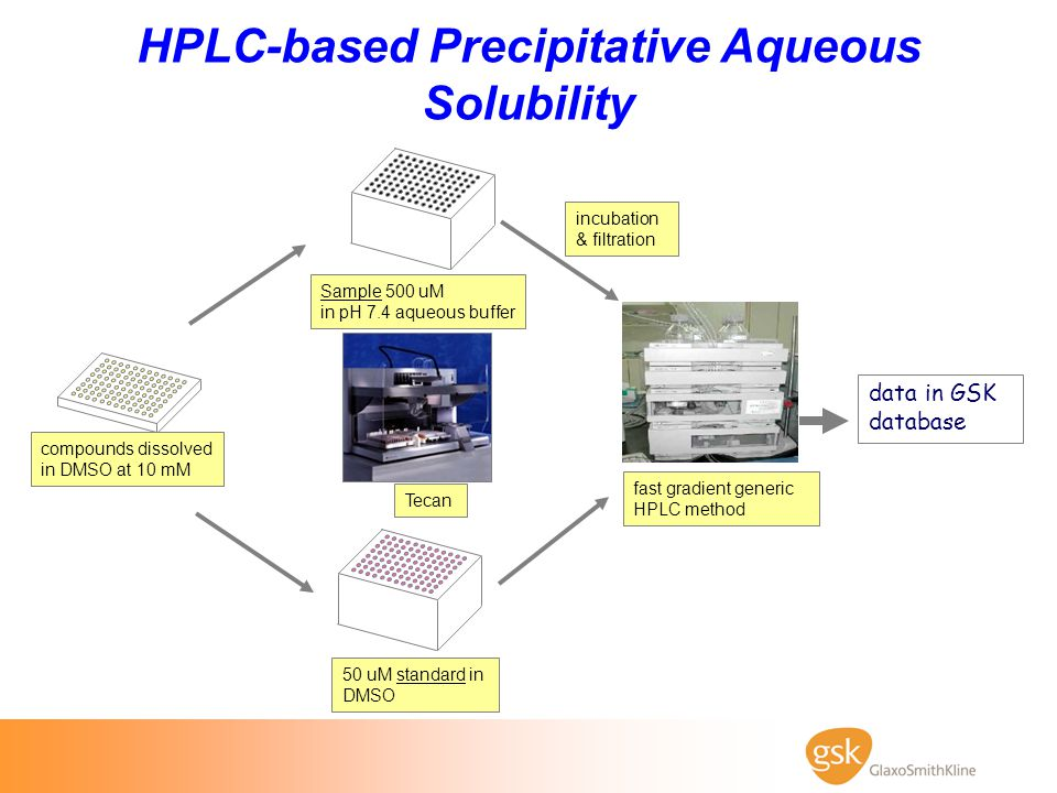 HPLC-based Precipitative Aqueous Solubility